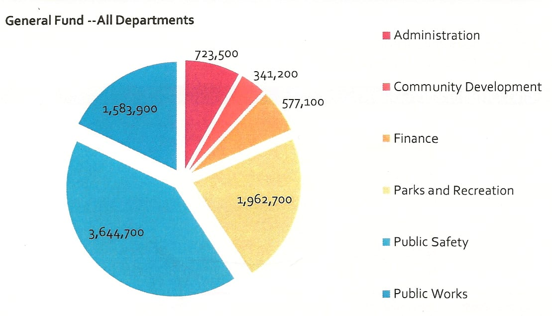 City department directors outline 2011 budgets for Gardner council