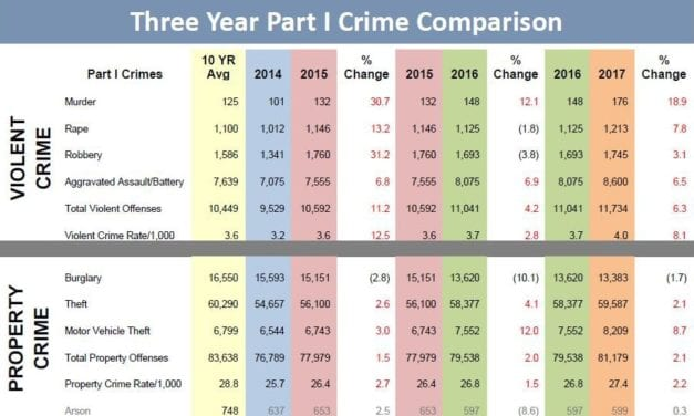 Gardner auto burglaries increase; KBI releases 2017 crime index report